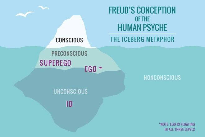 freuds model of the human mind essay Sigmund freud (1856 — 1939)  left unchecked, the drive can be self-destructive, but when brought to the conscious mind through analysis, it can be mastered, as freud had demonstrated with.